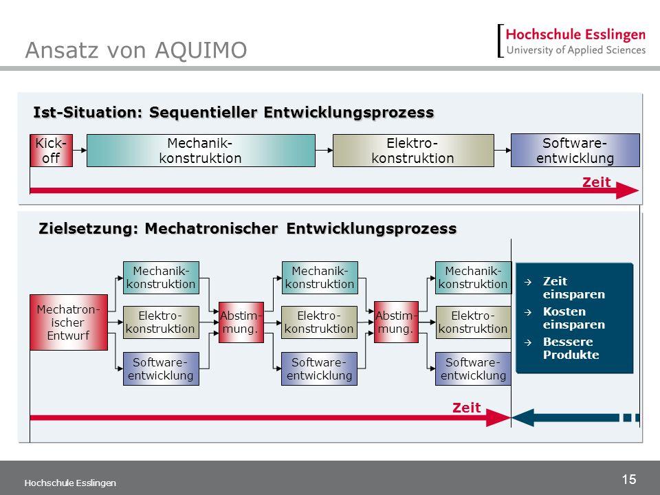 15 Hochschule Esslingen Zeit einsparen Kosten einsparen Bessere Produkte Mechanik- konstruktion Elektro- konstruktion Software- entwicklung Mechanik-