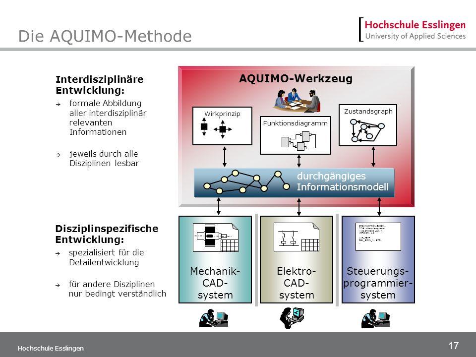 17 Hochschule Esslingen Die AQUIMO-Methode Interdisziplinäre Entwicklung: formale Abbildung aller interdisziplinär relevanten Informationen jeweils du