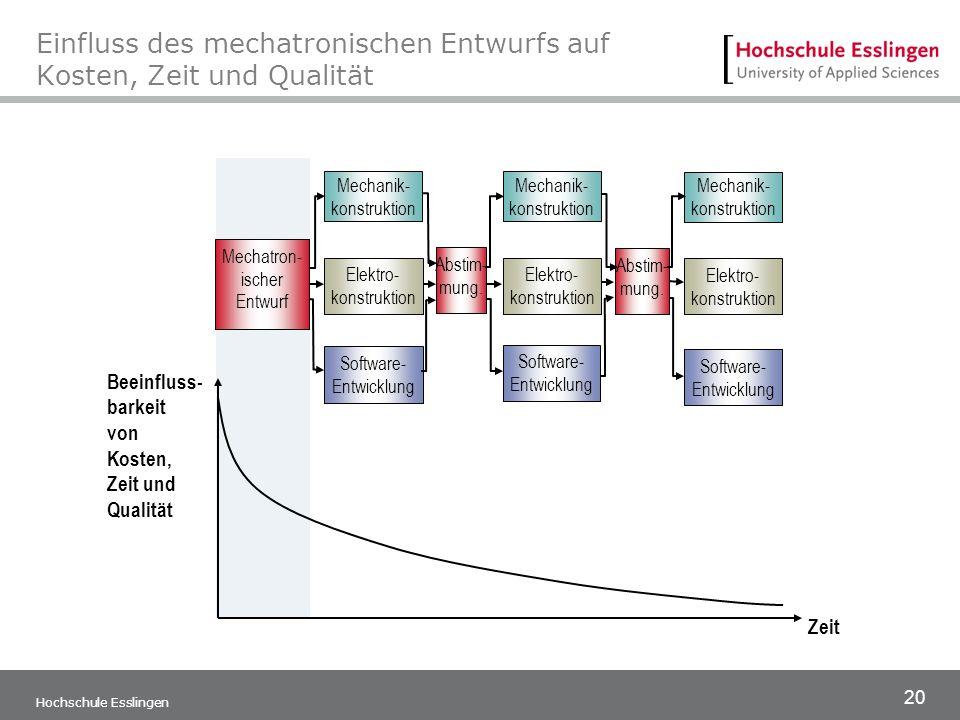 20 Hochschule Esslingen Einfluss des mechatronischen Entwurfs auf Kosten, Zeit und Qualität Beeinfluss- barkeit von Kosten, Zeit und Qualität Zeit Mec