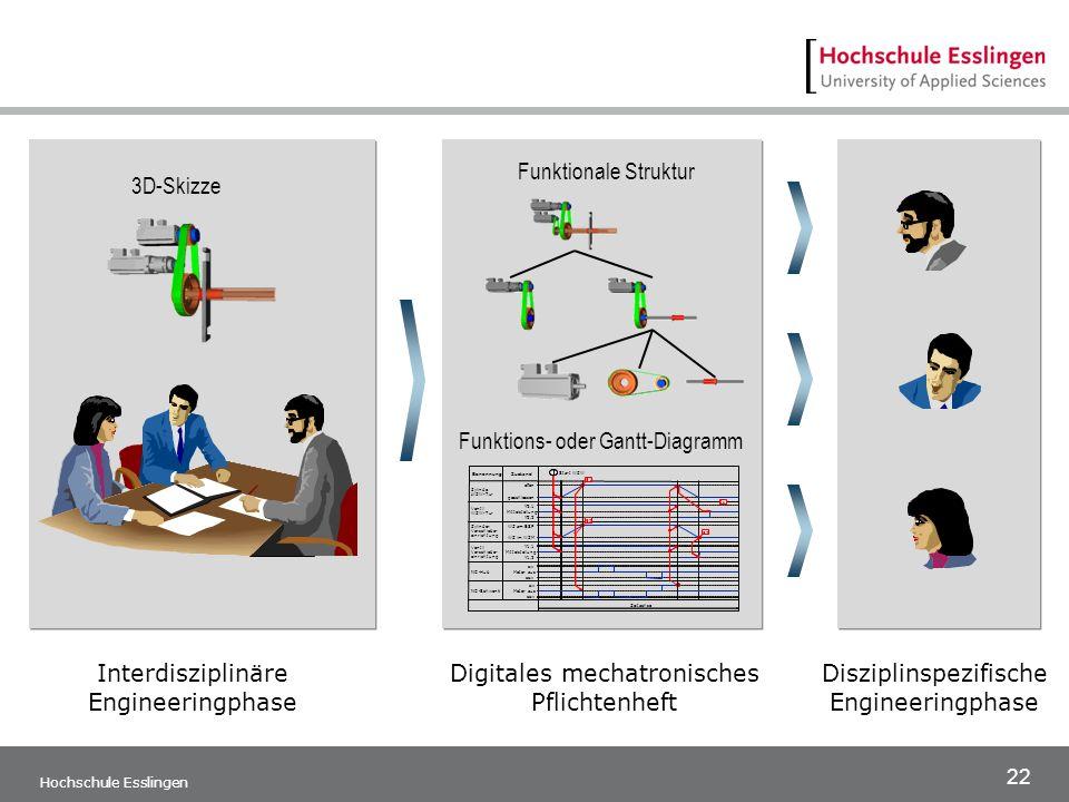 22 3D-Skizze Funktions- oder Gantt-Diagramm Funktionale Struktur Interdisziplinäre Engineeringphase Digitales mechatronisches Pflichtenheft Disziplins