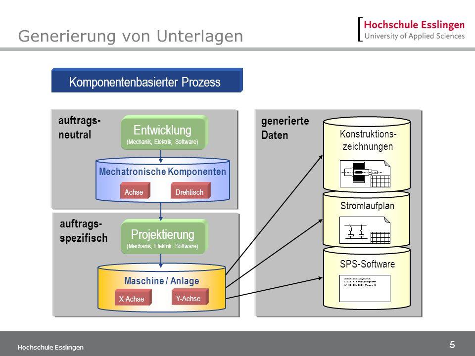 5 generierte Daten auftrags- spezifisch SPS-Software ORGANIZATION_BLOCK... TITLE = Hauptprogramm // 06.09.2004 User: X Stromlaufplan Generierung von U