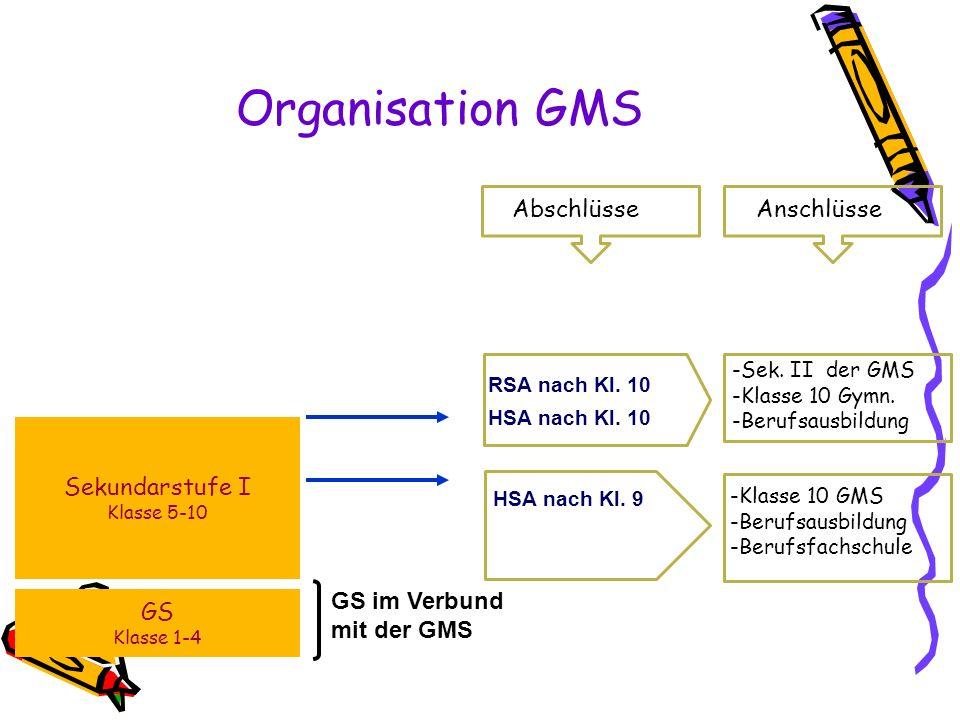 Organisation GMS HSA nach Kl. 9 RSA nach Kl. 10 HSA nach Kl. 10 GS Klasse 1-4 Sekundarstufe I Klasse 5-10 GS im Verbund mit der GMS AbschlüsseAnschlüs