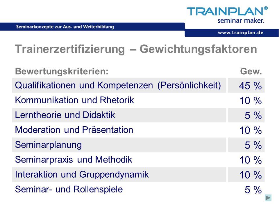 Folie 47 ©TRAINPLAN ® 2006 Trainerzertifizierung – Gewichtungsfaktoren Bewertungskriterien:Gew. Qualifikationen und Kompetenzen (Persönlichkeit) 45 %