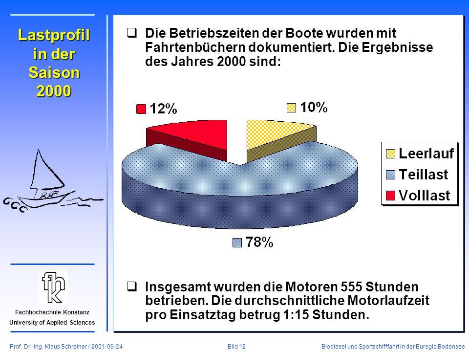 Prof. Dr.-Ing. Klaus Schreiner / 2001-09-24 Biodiesel und Sportschifffahrt in der Euregio Bodensee Bild 12 Fachhochschule Konstanz University of Appli
