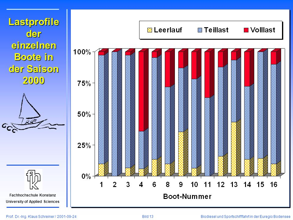 Prof. Dr.-Ing. Klaus Schreiner / 2001-09-24 Biodiesel und Sportschifffahrt in der Euregio Bodensee Bild 13 Fachhochschule Konstanz University of Appli