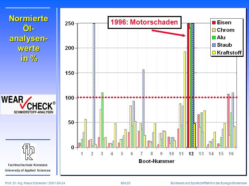 Prof. Dr.-Ing. Klaus Schreiner / 2001-09-24 Biodiesel und Sportschifffahrt in der Euregio Bodensee Bild 20 Fachhochschule Konstanz University of Appli