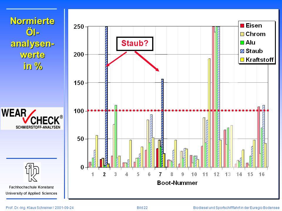 Prof. Dr.-Ing. Klaus Schreiner / 2001-09-24 Biodiesel und Sportschifffahrt in der Euregio Bodensee Bild 22 Fachhochschule Konstanz University of Appli