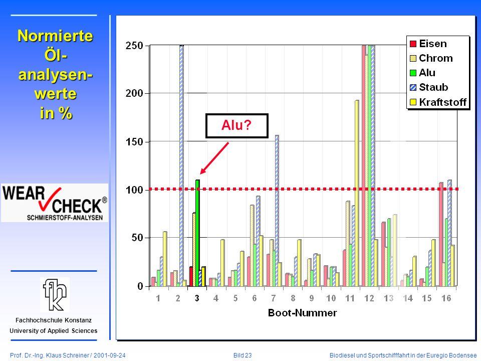 Prof. Dr.-Ing. Klaus Schreiner / 2001-09-24 Biodiesel und Sportschifffahrt in der Euregio Bodensee Bild 23 Fachhochschule Konstanz University of Appli
