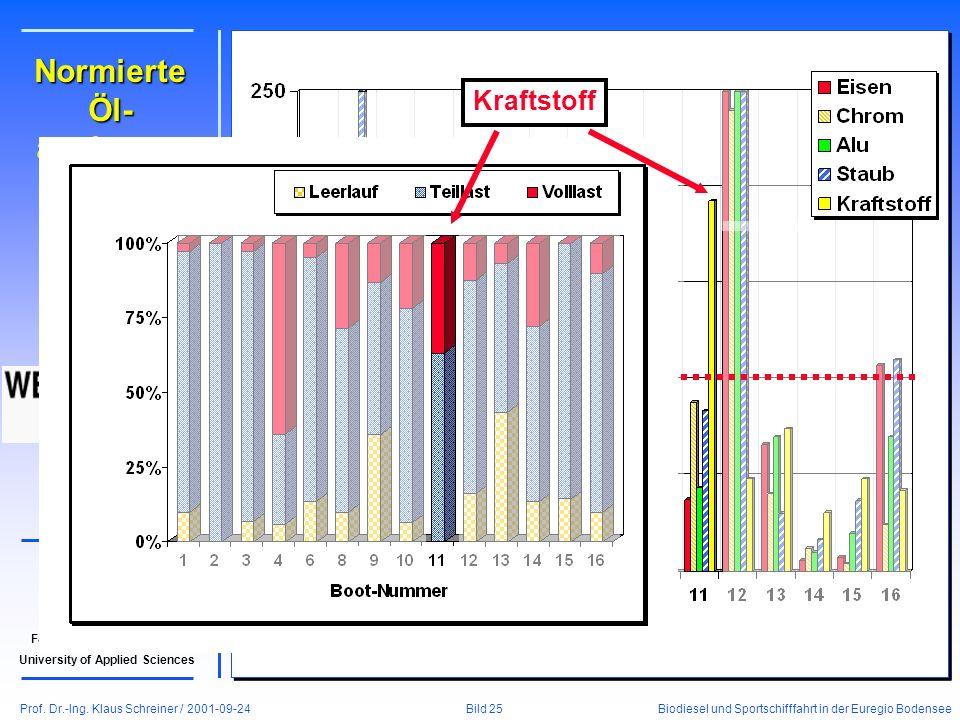 Prof. Dr.-Ing. Klaus Schreiner / 2001-09-24 Biodiesel und Sportschifffahrt in der Euregio Bodensee Bild 25 Fachhochschule Konstanz University of Appli