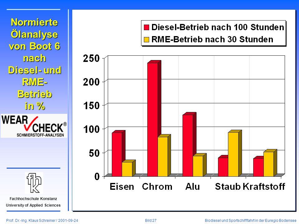 Prof. Dr.-Ing. Klaus Schreiner / 2001-09-24 Biodiesel und Sportschifffahrt in der Euregio Bodensee Bild 27 Fachhochschule Konstanz University of Appli