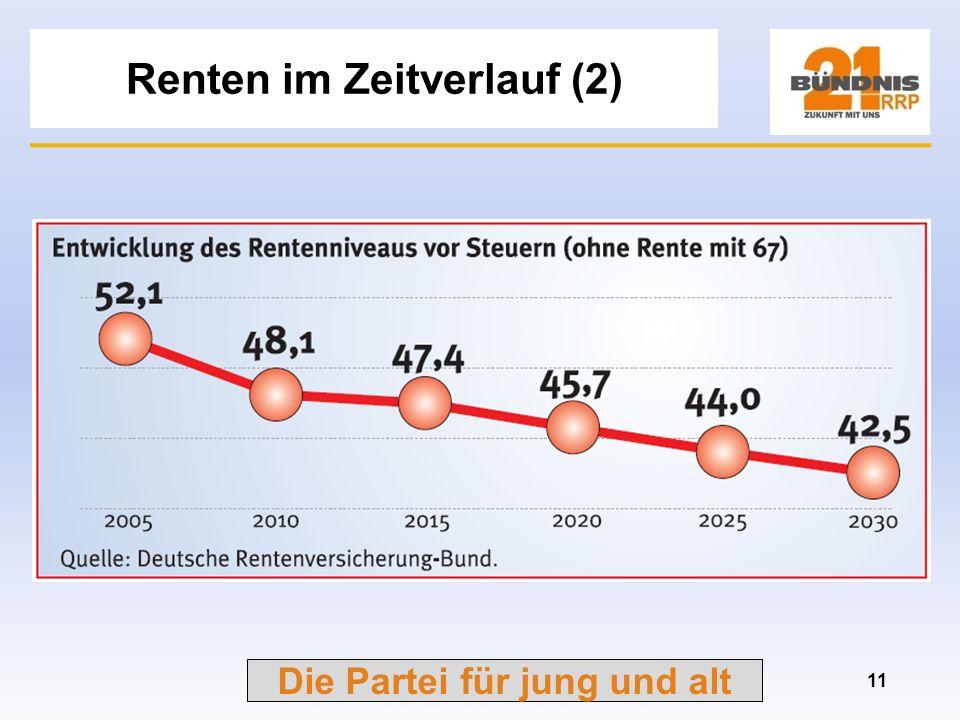 Die Partei für jung und alt Renten im Zeitverlauf (1) 10 Stand 31.12.2006
