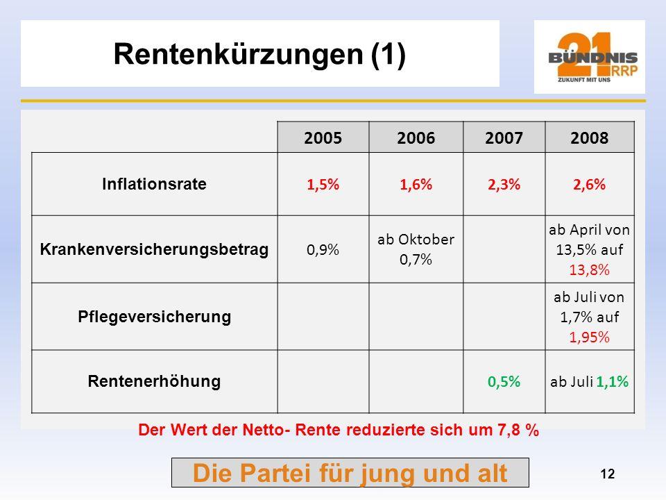 Die Partei für jung und alt Renten im Zeitverlauf (2) 11