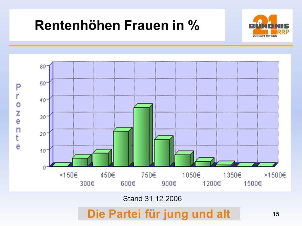 Die Partei für jung und alt Rentenhöhen Männer in % 14 Stand 31.12.2006