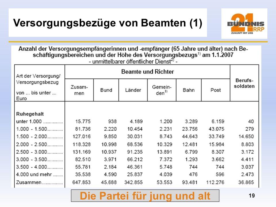 Die Partei für jung und alt Ausgaben Deutsche Rentenversicherung 18