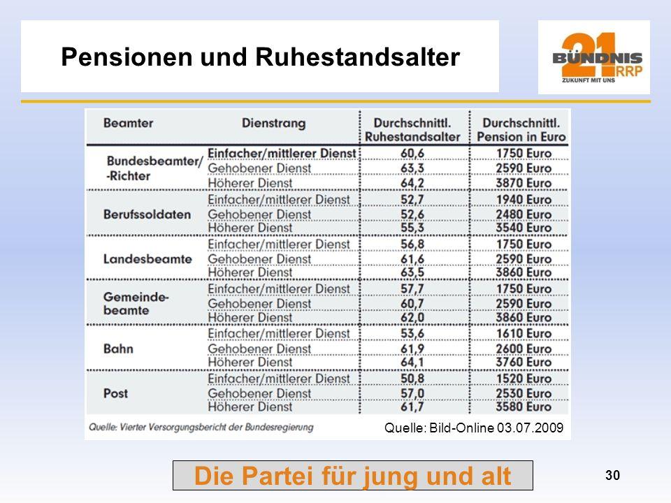 Die Partei für jung und alt Die neue Rentenformel 29 Quelle: DIW Deutsches Institut für Wirtschaftsforschung Korrekturfaktor
