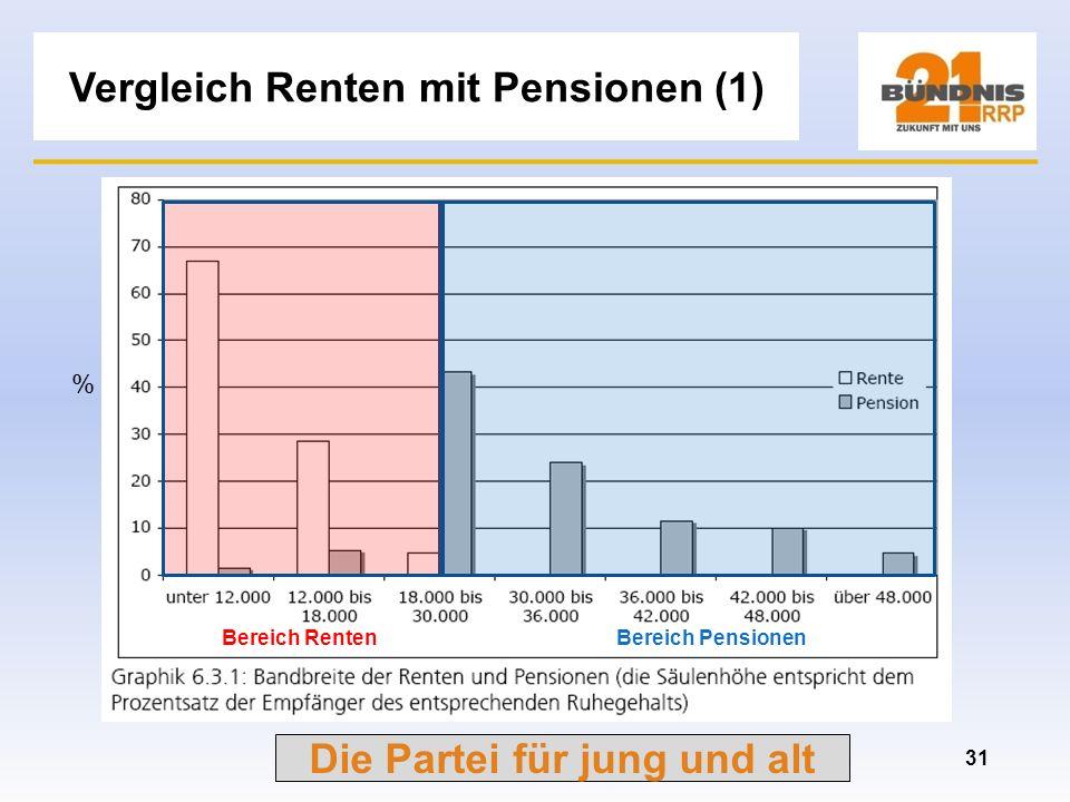 Die Partei für jung und alt Pensionen und Ruhestandsalter 30 = Quelle: Bild-Online 03.07.2009