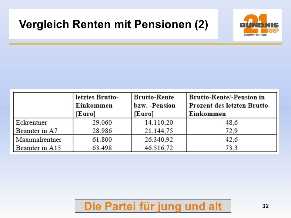 Die Partei für jung und alt Vergleich Renten mit Pensionen (1) 31 Bereich RentenBereich Pensionen %