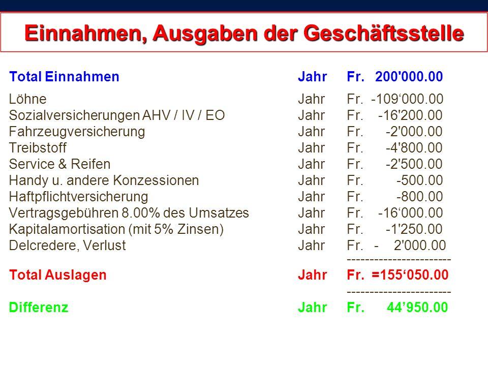 22.02.2014 12:16:1629 Einnahmen, Ausgaben der Geschäftsstelle Total Einnahmen Jahr Fr.