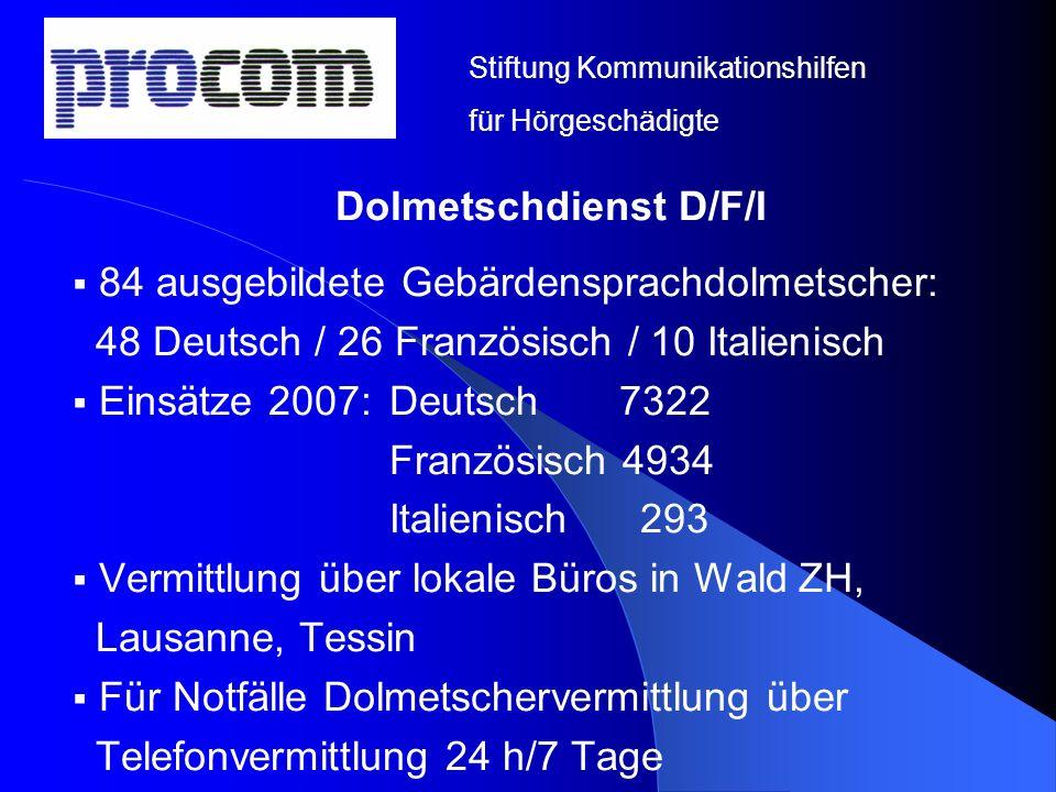 Dolmetschdienst D/F/I 84 ausgebildete Gebärdensprachdolmetscher: 48 Deutsch / 26 Französisch / 10 Italienisch Einsätze 2007: Deutsch 7322 Französisch