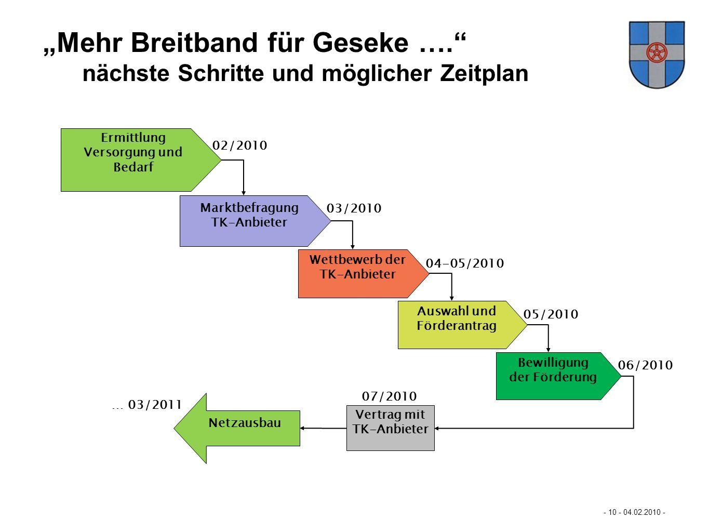 Mastertextformat bearbeiten - 10 - 04.02.2010 - - Weitere Schritte und möglicher Zeitplan - Mehr Breitband für Büren… Ermittlung Versorgung und Bedarf