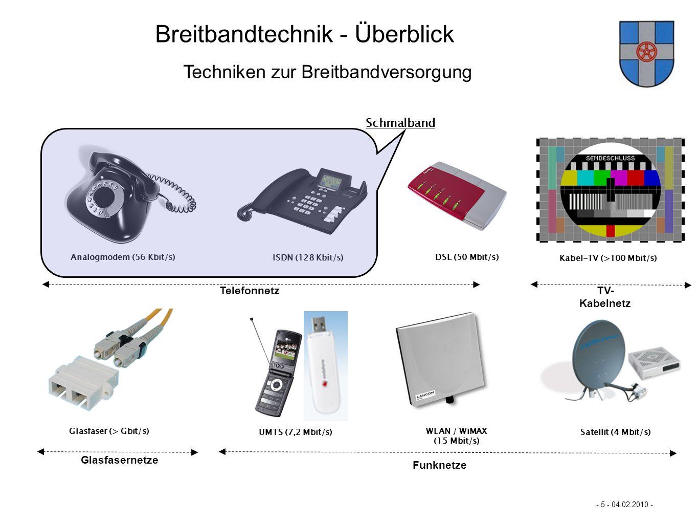 Mastertextformat bearbeiten - 5 - 04.02.2010 - - Mögliche Netztechniken für Breitbandanbieter - Mehr Breitband für Büren… Analogmodem (56 Kbit/s) ISDN