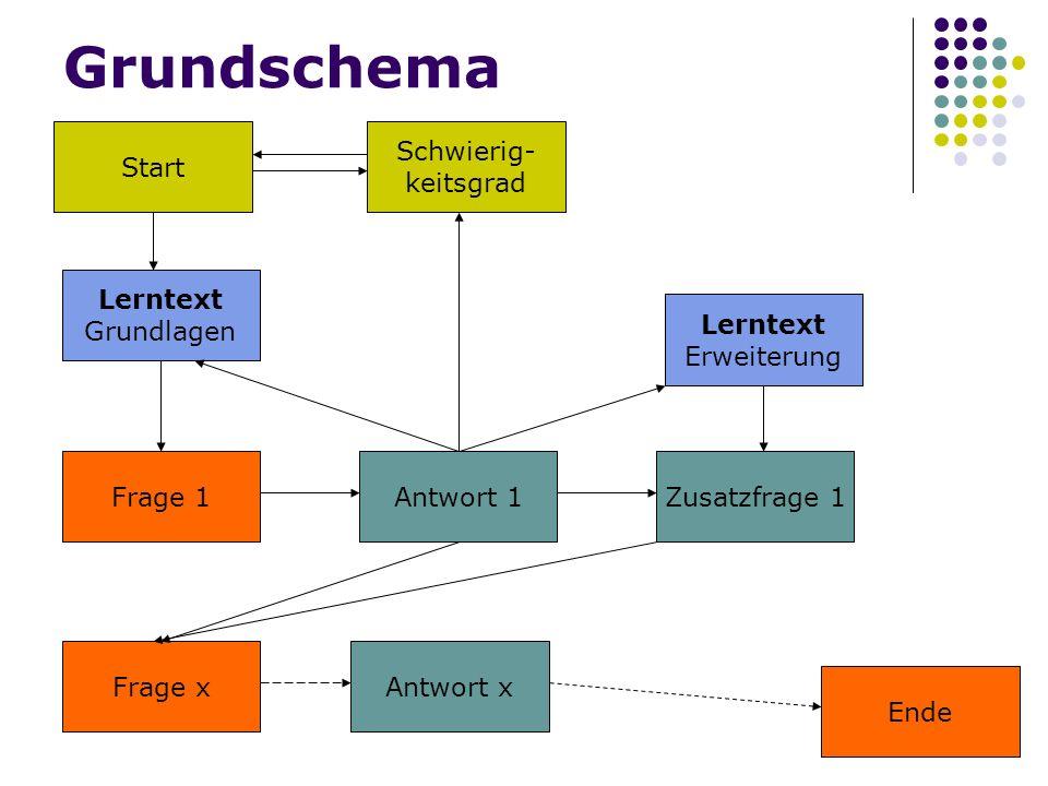 10 Start Schwierig- keitsgrad Frage 1Antwort 1 Lerntext Grundlagen Zusatzfrage 1 Lerntext Erweiterung Frage x Ende Antwort x Grundschema