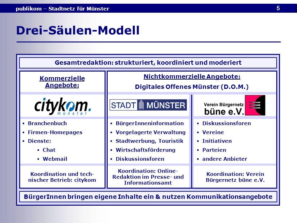 publikom – Stadtnetz für Münster 5 Drei-Säulen-Modell Gesamtredaktion: strukturiert, koordiniert und moderiert BürgerInnen bringen eigene Inhalte ein