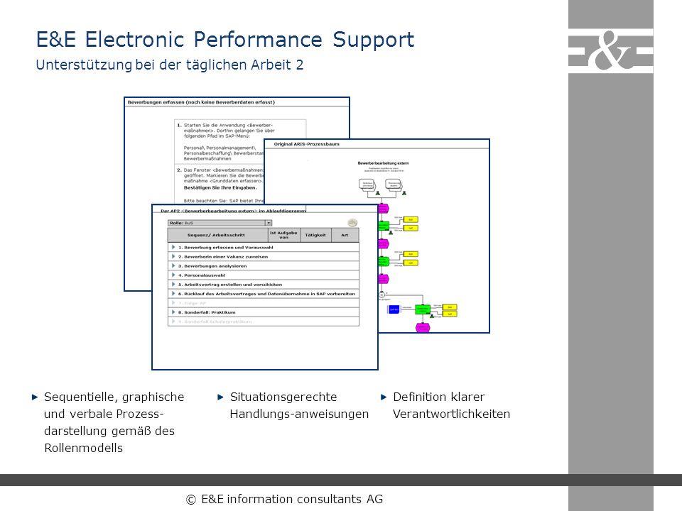 © E&E information consultants AG Sequentielle, graphische und verbale Prozess- darstellung gemäß des Rollenmodells Situationsgerechte Handlungs-anweis