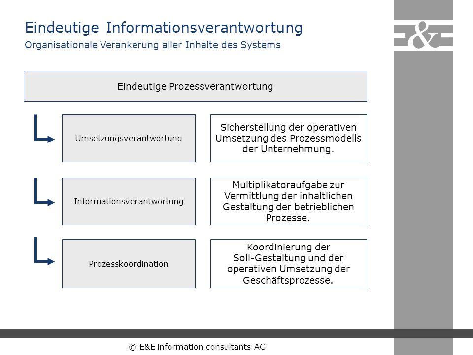 © E&E information consultants AG Eindeutige Informationsverantwortung Eindeutige Prozessverantwortung Sicherstellung der operativen Umsetzung des Proz