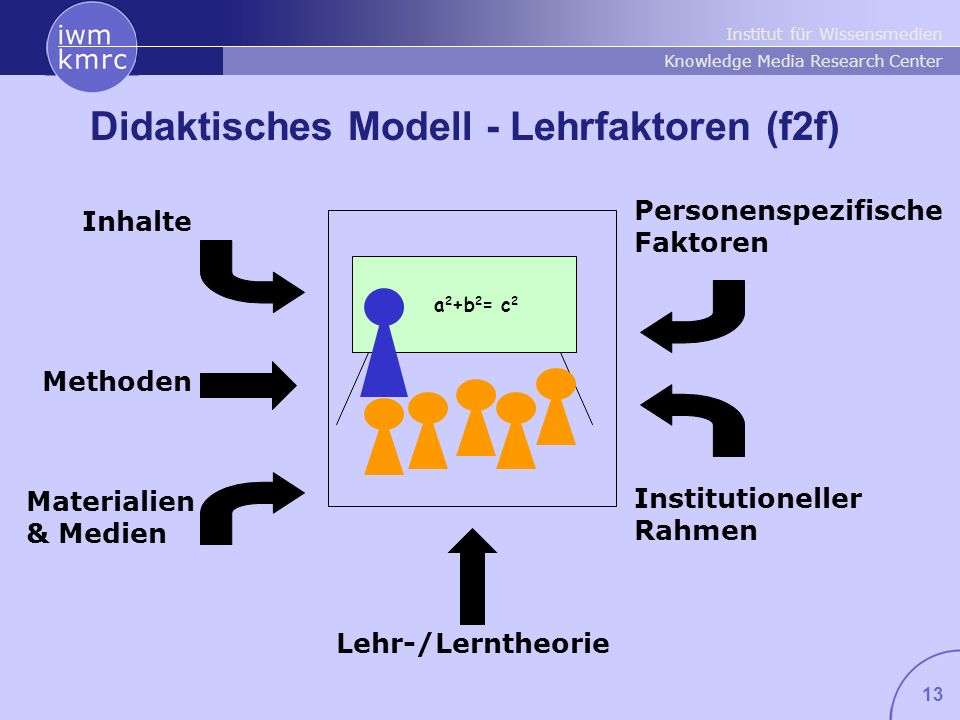Institut für Wissensmedien Knowledge Media Research Center 13 Personenspezifische Faktoren Methoden Lehr-/Lerntheorie Institutioneller Rahmen Materialien & Medien a 2 +b 2 = c 2 Inhalte Didaktisches Modell - Lehrfaktoren (f2f)