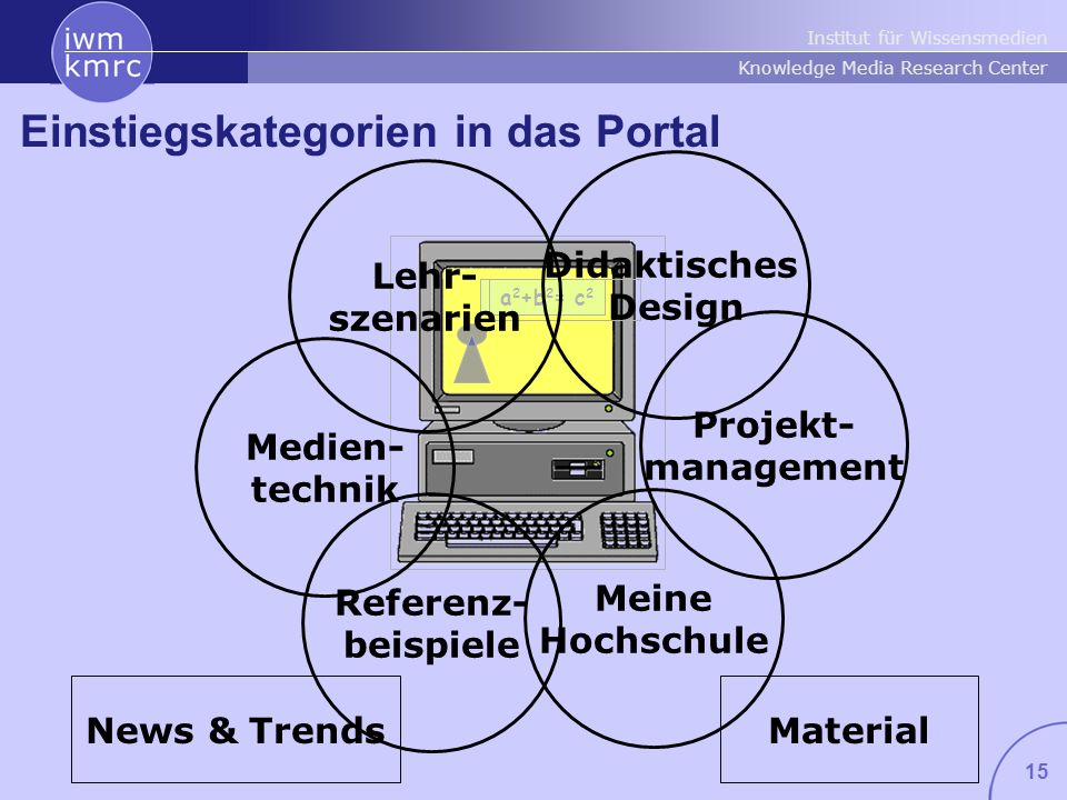 Institut für Wissensmedien Knowledge Media Research Center 15 a 2 +b 2 = c 2 MaterialNews & Trends Einstiegskategorien in das Portal Meine Hochschule Didaktisches Design Medien- technik Lehr- szenarien Referenz- beispiele Projekt- management