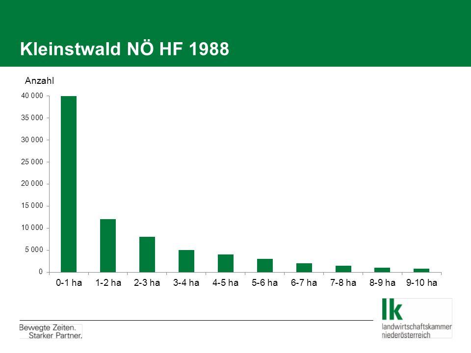 HF 2014 – Richtlinien Forstwirtschaft System der forstlichen Bewertung insgesamt mit dem bisherigen vergleichbar – aber Vereinfachungen und fachliche Anpassungen an die tatsächlichen ökonomischen und technischen Verhältnisse.