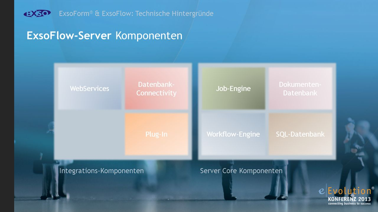 ExsoForm ® & ExsoFlow: Technische Hintergründe ExsoFlow-Server Komponenten Job-Engine SQL-Datenbank Dokumenten- Datenbank Workflow-Engine Datenbank- Connectivity Plug-In Server Core Komponenten Integrations-Komponenten WebServices