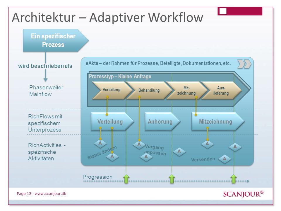 Page 13 · www.scanjour.dk Architektur – Adaptiver Workflow Verteilung A A Anhörung Mitzeichnung Verteilung Behandlung Mit- zeichnung Aus- lieferung A