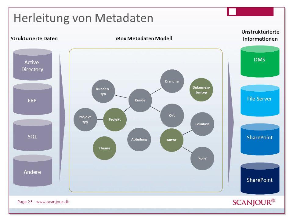 Page 25 · www.scanjour.dk Herleitung von Metadaten Strukturierte Daten iBox Metadaten Modell Unstrukturierte Informationen Kunden- typ Branche Ort Aut