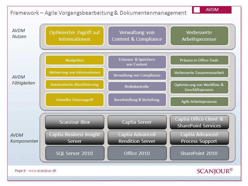 Page 8 · www.scanjour.dk Framework – Agile Vorgangsbearbeitung & Dokumentenmanagement AVDM Nutzen AVDM Fähigkeiten AVDM Komponenten Captia Server Scan