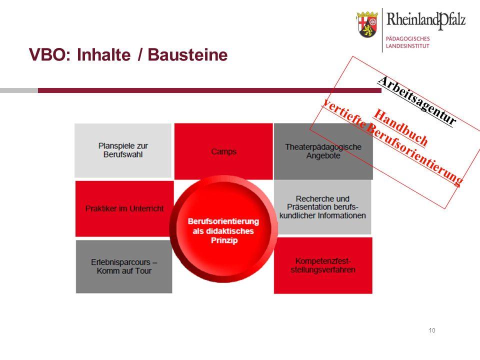 10 VBO: Inhalte / Bausteine Arbeitsagentur Handbuch vertiefte Berufsorientierung