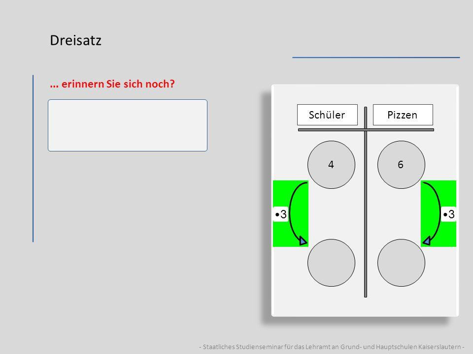 - Staatliches Studienseminar für das Lehramt an Grund- und Hauptschulen Kaiserslautern - Dreisatz... erinnern Sie sich noch? 64 SchülerPizzen 3 3
