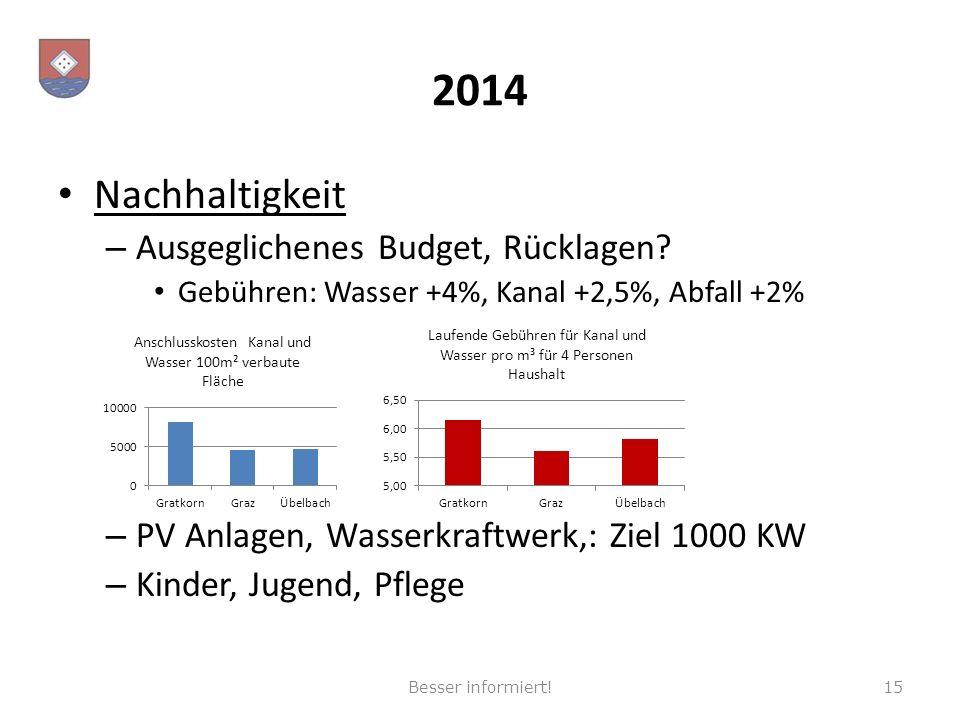 2014 Nachhaltigkeit – Ausgeglichenes Budget, Rücklagen? Gebühren: Wasser +4%, Kanal +2,5%, Abfall +2% – PV Anlagen, Wasserkraftwerk,: Ziel 1000 KW – K