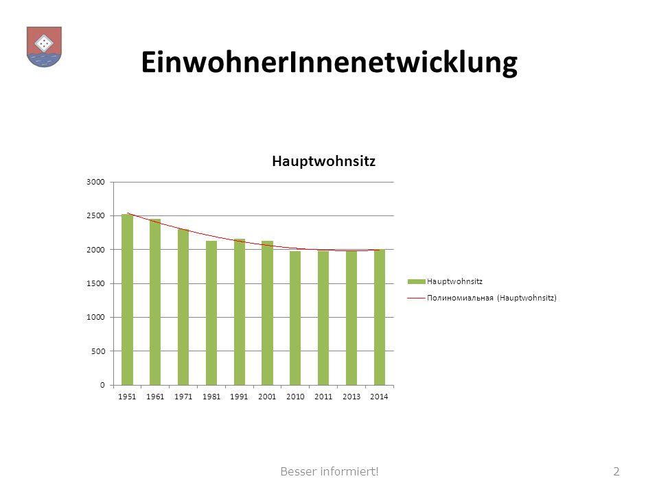 EinwohnerInnenetwicklung Besser informiert!2