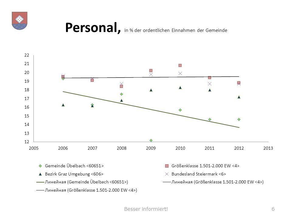 Personal, in % der ordentlichen Einnahmen der Gemeinde 6Besser informiert!