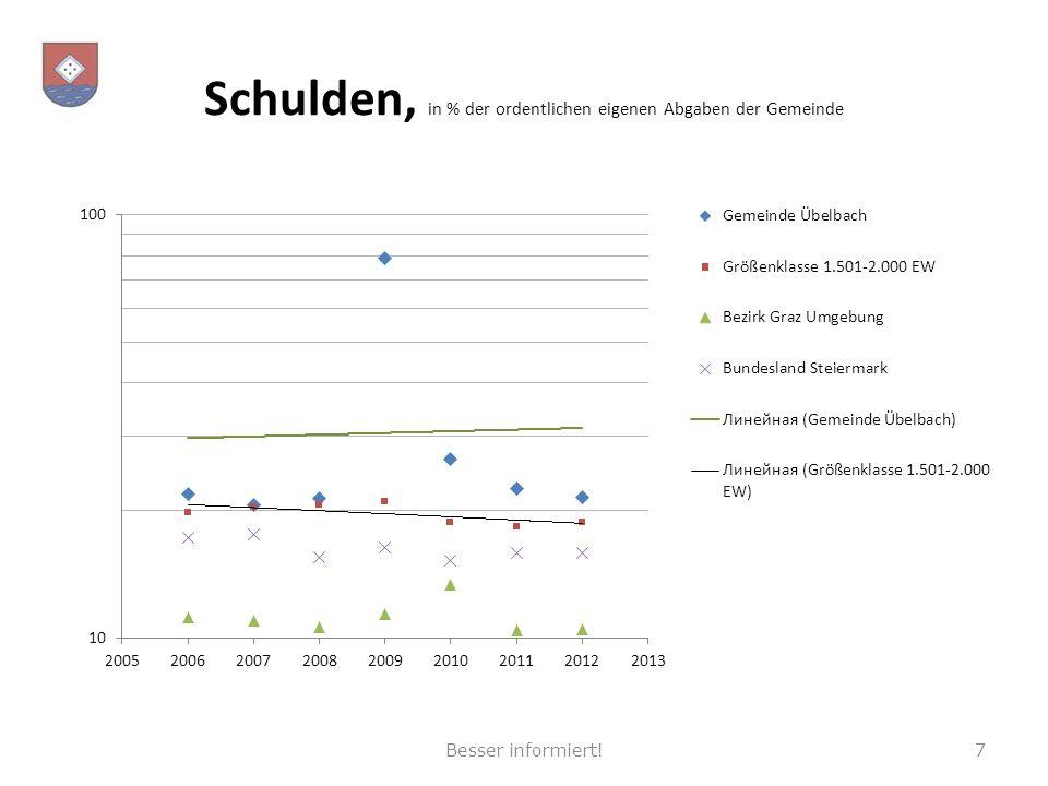 Schulden, in % der ordentlichen eigenen Abgaben der Gemeinde 7Besser informiert!