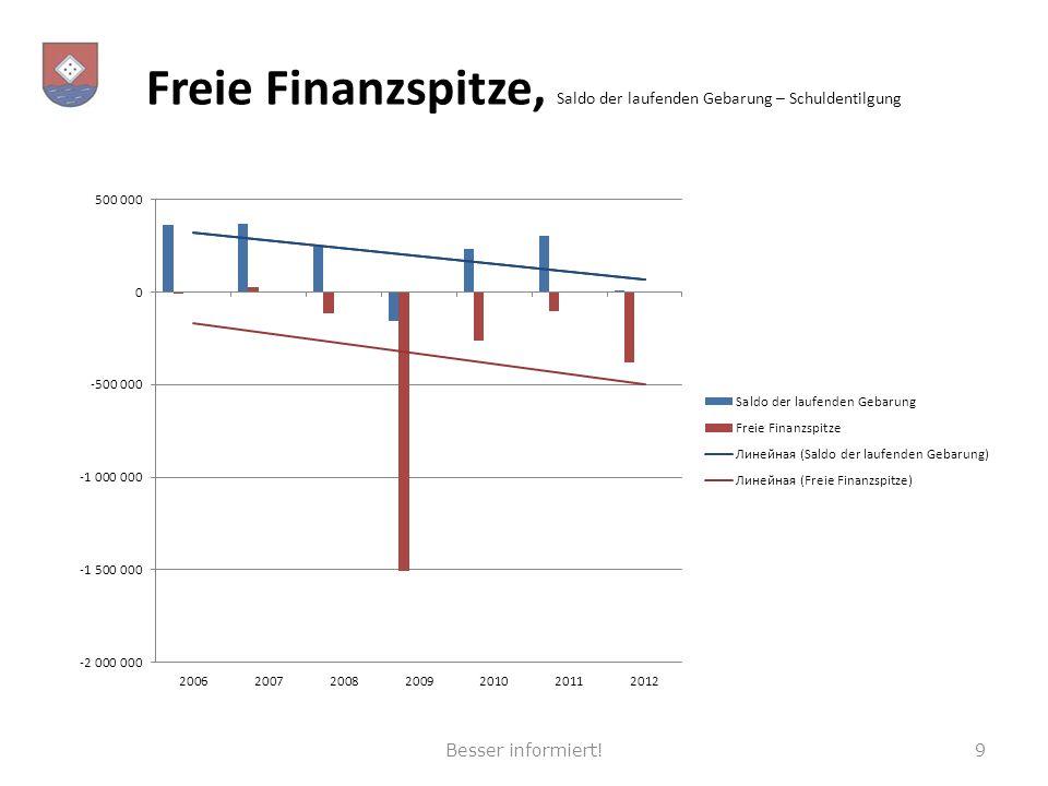 Freie Finanzspitze, Saldo der laufenden Gebarung – Schuldentilgung 9Besser informiert!