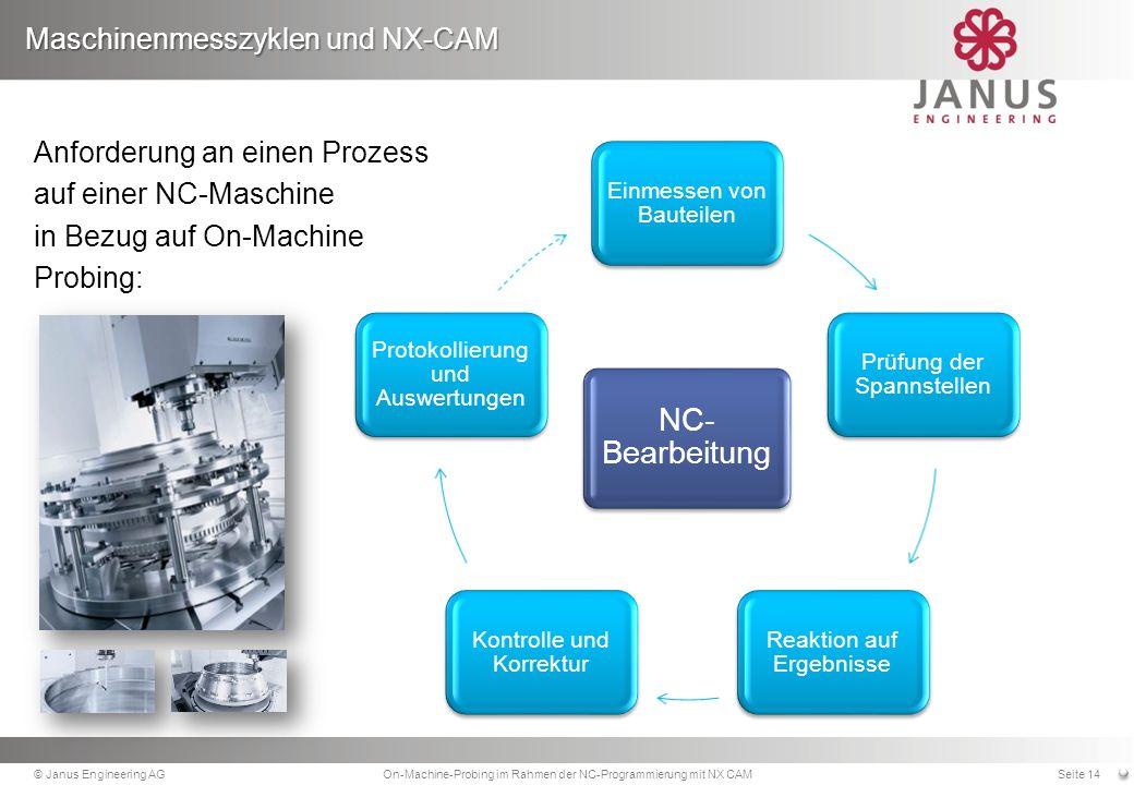 Maschinenmesszyklen und NX-CAM © Janus Engineering AGOn-Machine-Probing im Rahmen der NC-Programmierung mit NX CAMSeite 14 Einmessen von Bauteilen Prüfung der Spannstellen Reaktion auf Ergebnisse Kontrolle und Korrektur Protokollierung und Auswertungen Anforderung an einen Prozess auf einer NC-Maschine in Bezug auf On-Machine Probing: NC- Bearbeitung