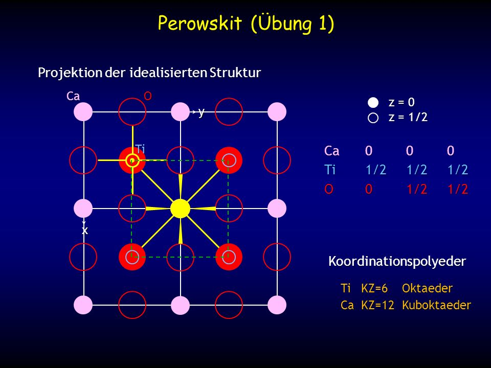 Ladungsausgleich O Ti 4+ Ca 2+ 2/12 2/12 2/12 4/6 4/6 O Ti 4+ 4/12 4/12 4/12 4/12 2/6 2/6 2(4/6) + 4(2/12) = 2 2(2/6) + 4(4/12) = 2 2/12 .