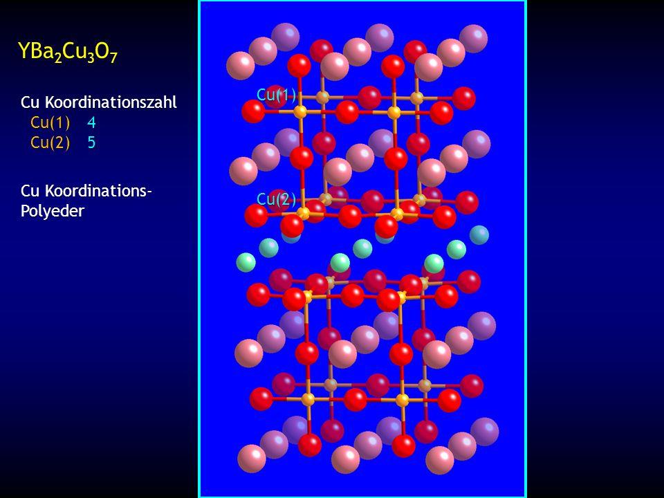 YBa 2 Cu 3 O 7 Cu Koordinationszahl Cu(1)4 Cu(1)4 Cu(2)5 Cu(2)5 Cu Koordinations- Polyeder Cu(1):Cu(2) 1 : 2 1 : 2 Y Ba 2 Cu 3 O 7 Y Ba 2 Cu 3 O 7 +3+2-2 3 + 2(2) + 3x = 7(2) 3x = 14 - 7 x = 7/3 2 Cu 2+ 2 Cu 2+ 1 Cu 3+ Cu(1) Cu(2) Cu(1) quadratisch planar Cu(2) quadratisch pyramidal x