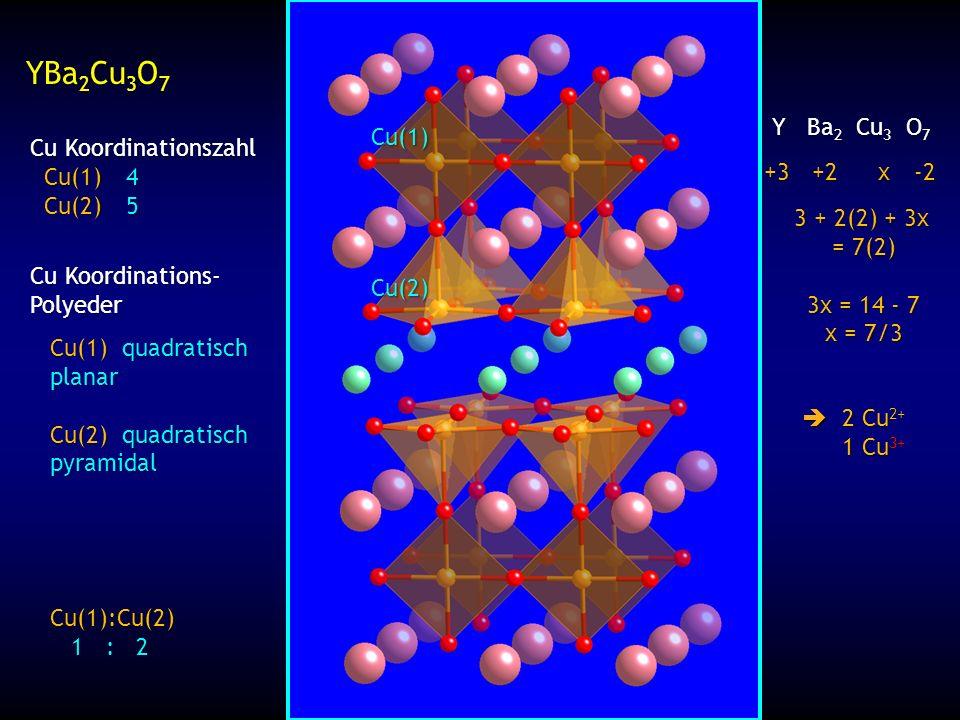 YBa 2 Cu 3 O 7 Cu Koordinationszahl Cu(1)4 Cu(1)4 Cu(2)5 Cu(2)5 Cu Koordinations- Polyeder Cu(1):Cu(2) 1 : 2 1 : 2 Y Ba 2 Cu 3 O 7 Y Ba 2 Cu 3 O 7 +3+