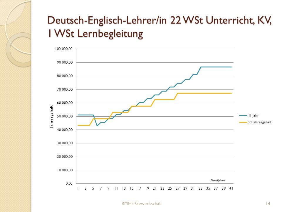 Deutsch-Englisch-Lehrer/in 22 WSt Unterricht, KV, 1 WSt Lernbegleitung BMHS-Gewerkschaft14