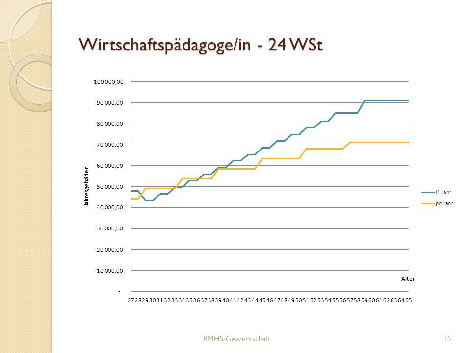Wirtschaftspädagoge/in - 24 WSt BMHS-Gewerkschaft15
