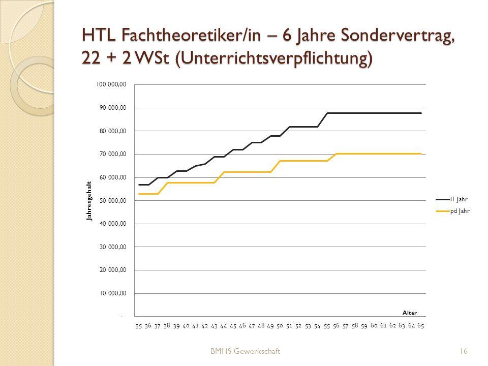 HTL Fachtheoretiker/in – 6 Jahre Sondervertrag, 22 + 2 WSt (Unterrichtsverpflichtung) BMHS-Gewerkschaft16